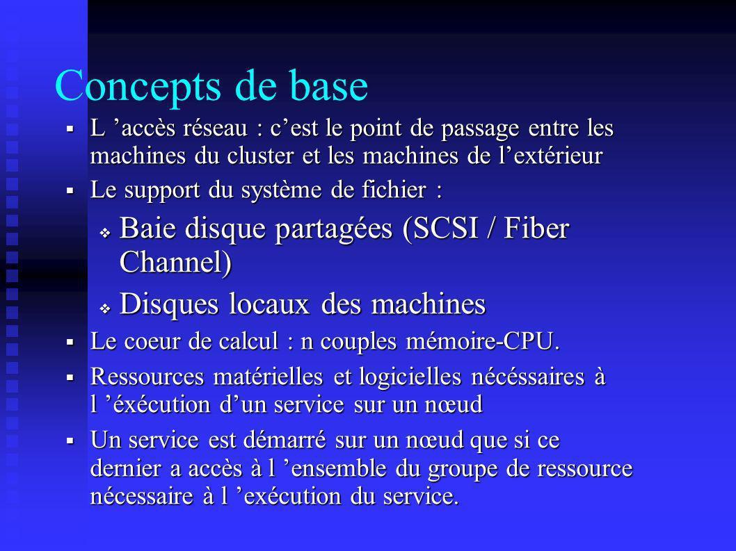 Concepts de base L accès réseau : cest le point de passage entre les machines du cluster et les machines de lextérieur L accès réseau : cest le point