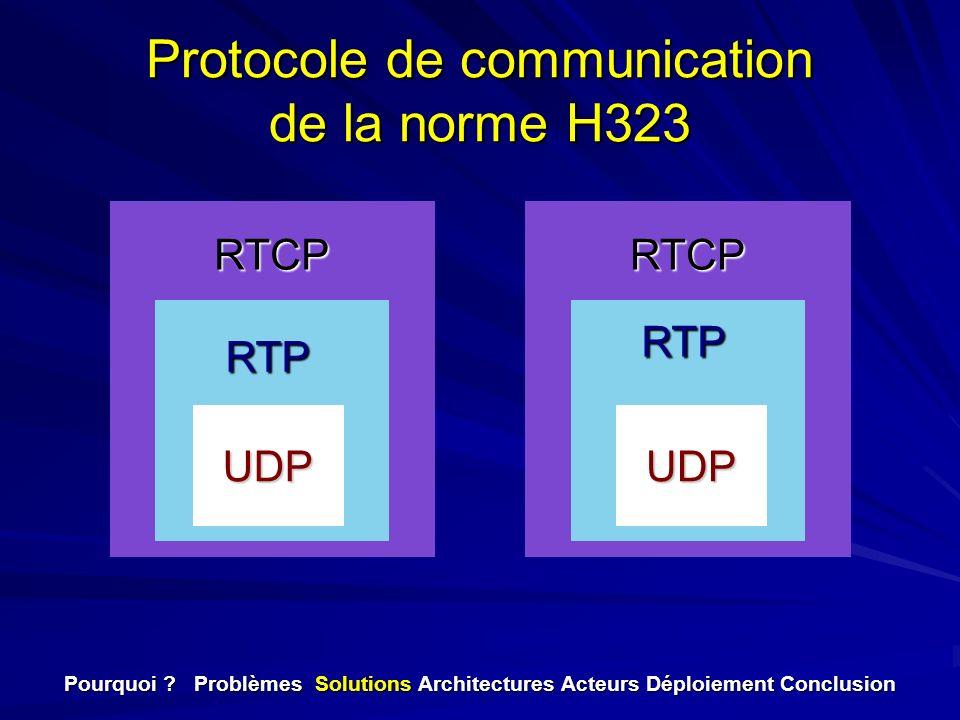 RTCP Protocole de communication de la norme H323 UDPUDP RTP RTP RTCPRTCP Pourquoi ? Problèmes Solutions Architectures Acteurs Déploiement Conclusion