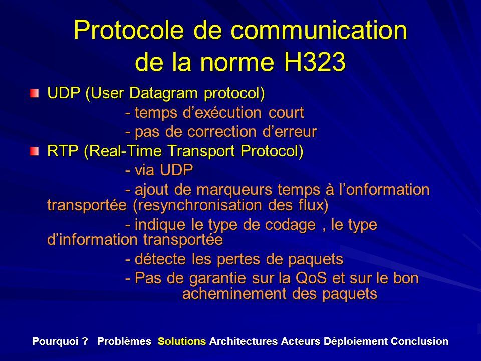 Protocole de communication de la norme H323 UDP (User Datagram protocol) - temps dexécution court - pas de correction derreur RTP (Real-Time Transport
