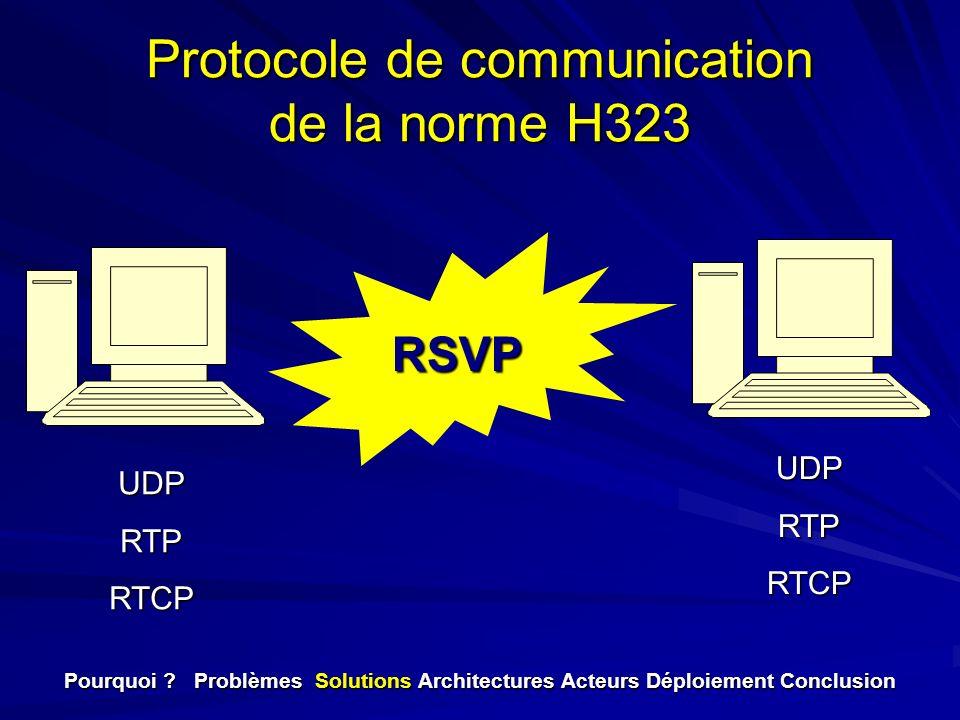 Protocole de communication de la norme H323 UDPRTPRTCP UDPRTPRTCP RSVP Pourquoi ? Problèmes Solutions Architectures Acteurs Déploiement Conclusion