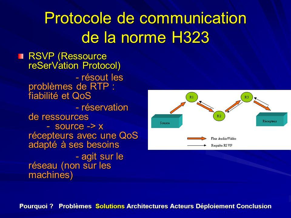 Protocole de communication de la norme H323 RSVP (Ressource reSerVation Protocol) - résout les problèmes de RTP : fiabilité et QoS - réservation de re