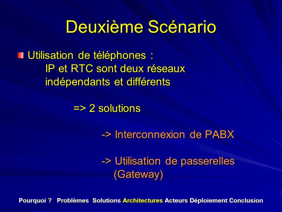 Deuxième Scénario Utilisation de téléphones : IP et RTC sont deux réseaux indépendants et différents => 2 solutions -> Interconnexion de PABX -> Utili