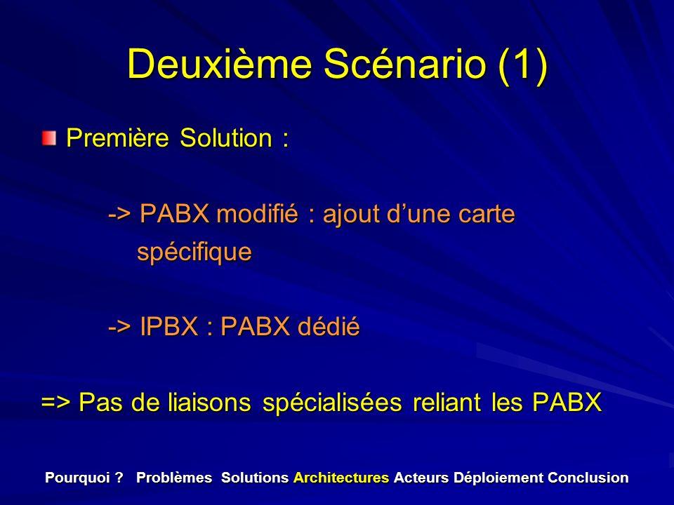 Deuxième Scénario (1) Première Solution : -> PABX modifié : ajout dune carte spécifique spécifique -> IPBX : PABX dédié => Pas de liaisons spécialisée