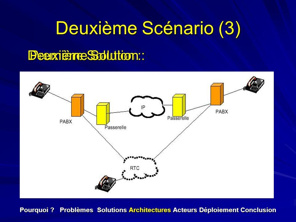 Deuxième Scénario (3) Pourquoi ? Problèmes Solutions Architectures Acteurs Déploiement Conclusion Première Solution : Deuxième Solution :