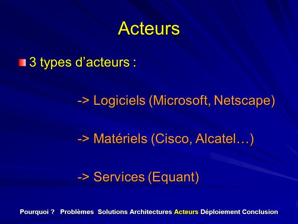 Acteurs 3 types dacteurs : -> Logiciels (Microsoft, Netscape) -> Matériels (Cisco, Alcatel…) -> Services (Equant) Pourquoi ? Problèmes Solutions Archi