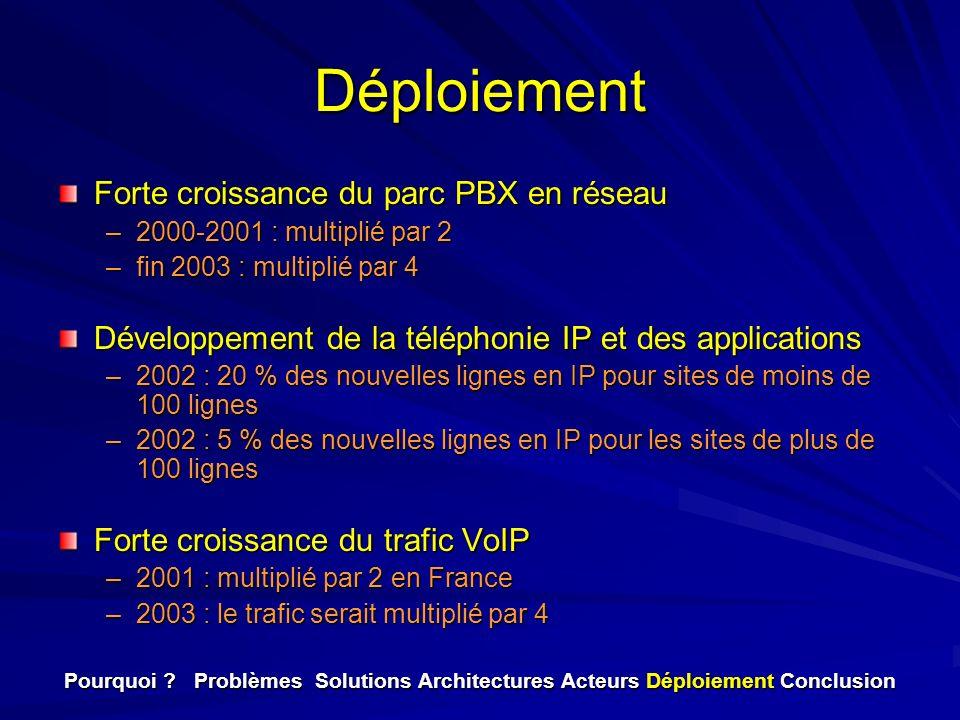 Déploiement Forte croissance du parc PBX en réseau –2000-2001 : multiplié par 2 –fin 2003 : multiplié par 4 Développement de la téléphonie IP et des a