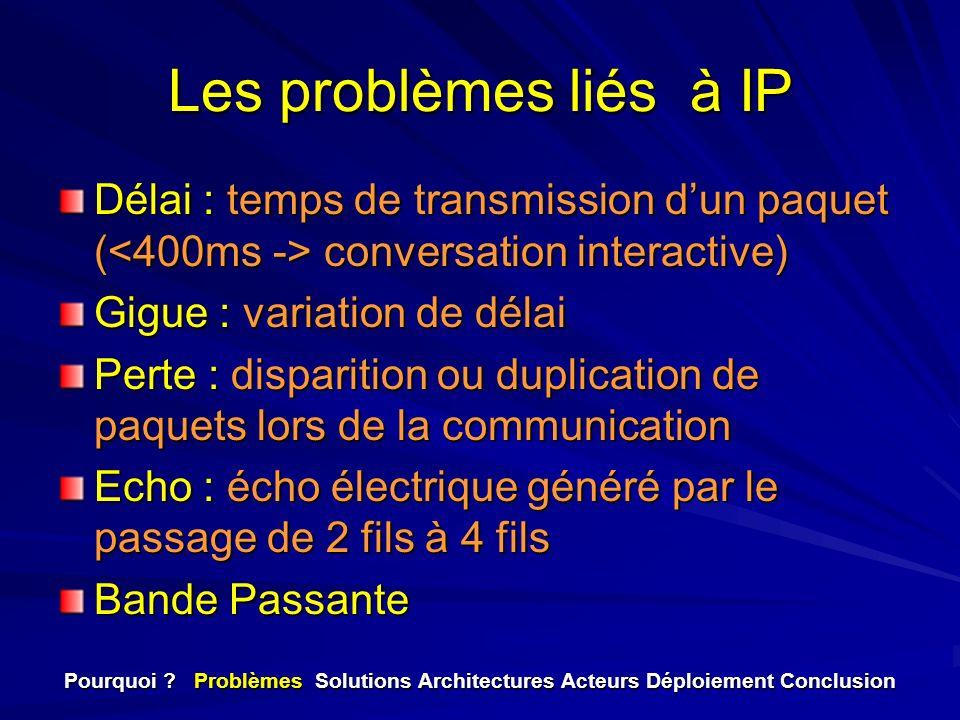Les problèmes liés à IP Délai : temps de transmission dun paquet ( conversation interactive) Gigue : variation de délai Perte : disparition ou duplica