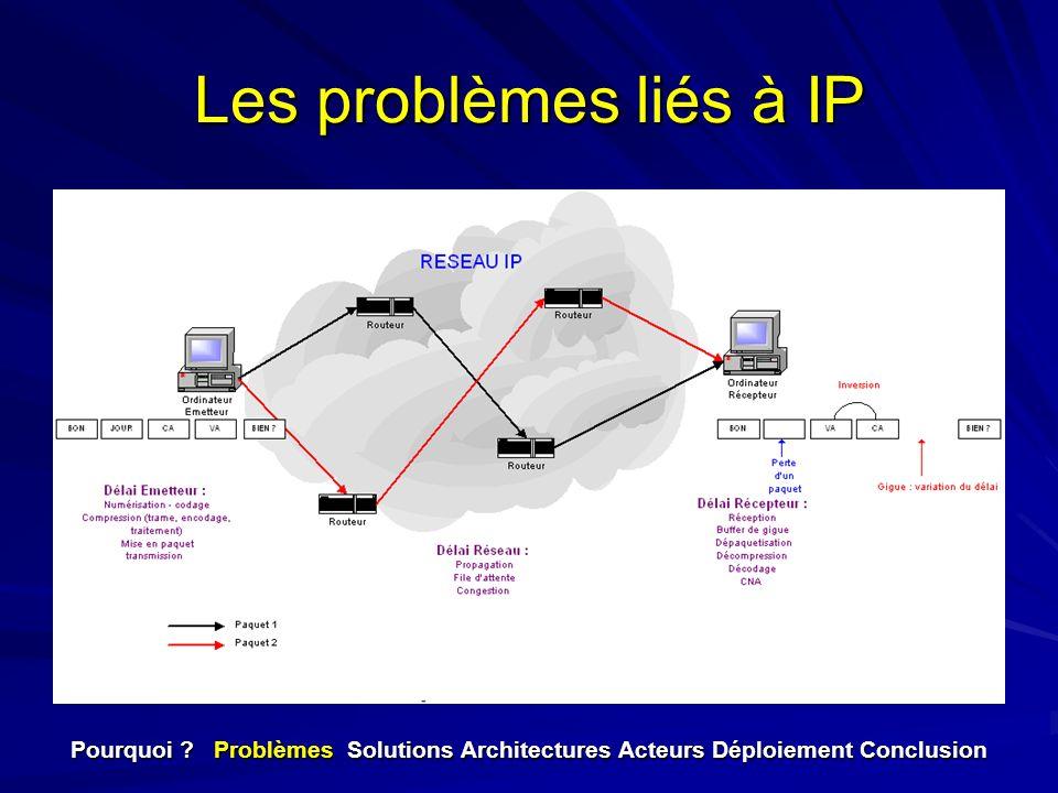 Les problèmes liés à IP Pourquoi ? Problèmes Solutions Architectures Acteurs Déploiement Conclusion