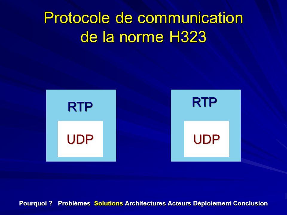 Protocole de communication de la norme H323 UDPUDP RTP RTP Pourquoi ? Problèmes Solutions Architectures Acteurs Déploiement Conclusion