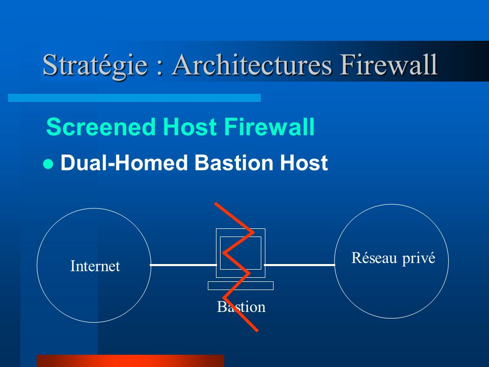 Stratégie : Architectures Firewall Dual-Homed Bastion Host Screened Host Firewall Internet Réseau privé Bastion