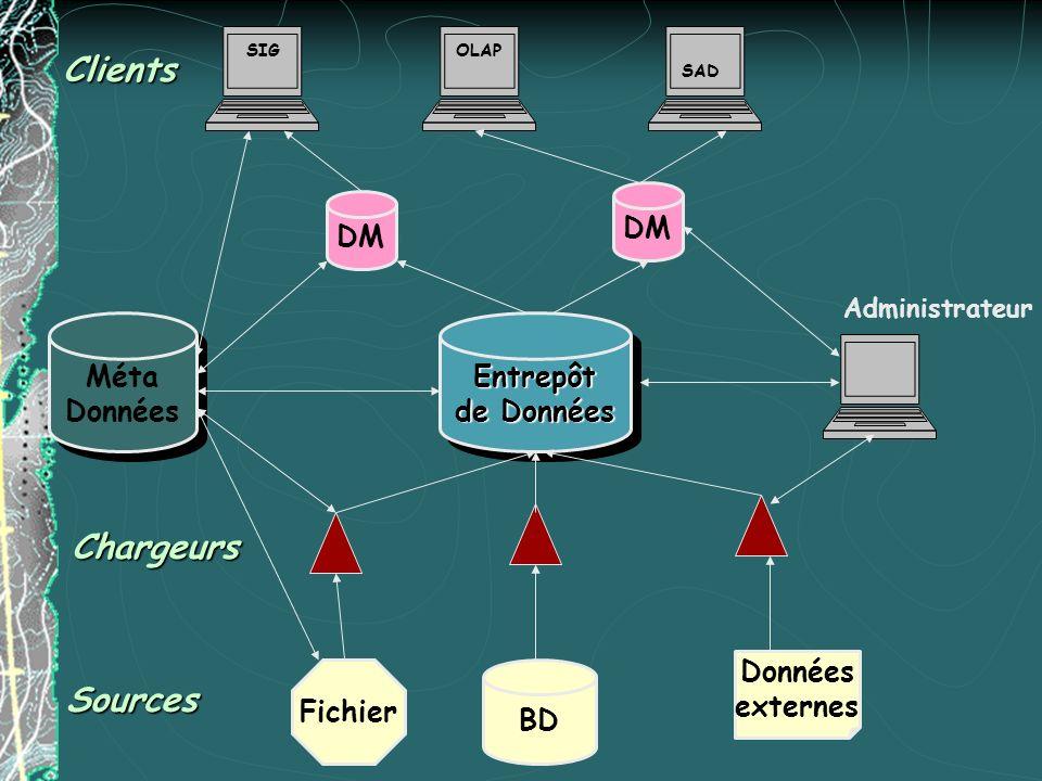 Fichier BD Données externes Entrepôt de Données Entrepôt DM SIGOLAP SAD Méta Données Méta Données Administrateur Sources Chargeurs Clients