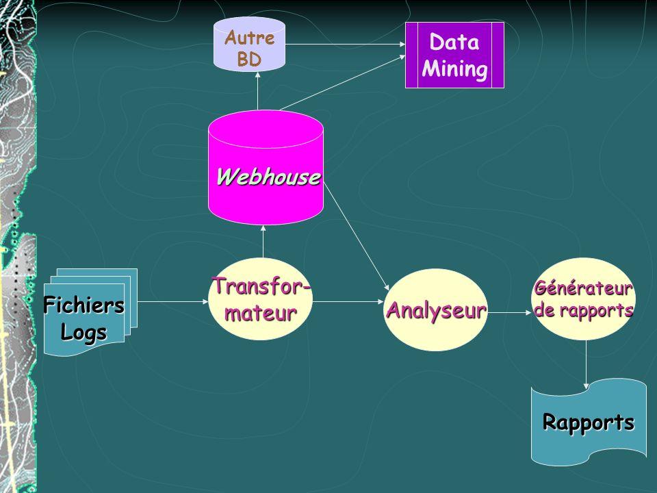 FichiersLogs Transfor-mateur Webhouse Autre BD Data Mining Analyseur Générateur de rapports Rapports