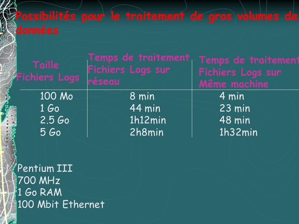 Possibilités pour le traitement de gros volumes de données Taille Fichiers Logs Temps de traitement Fichiers Logs sur réseau Temps de traitement Fichi