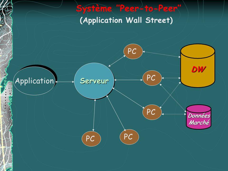 Système Peer-to-Peer Application ServeurServeur PC DW DonnéesMarché (Application Wall Street)