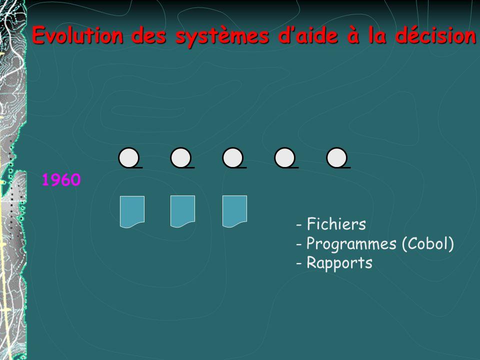 Evolution des systèmes daide à la décision 1960 - Fichiers - Programmes (Cobol) - Rapports