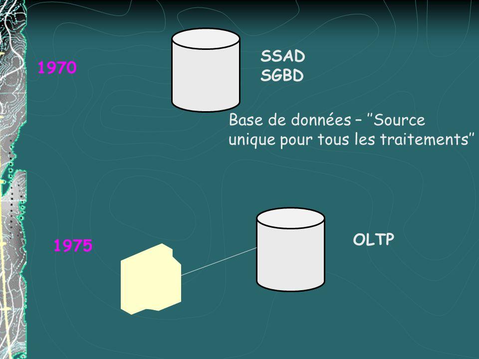 SSAD SGBD Base de données – Source unique pour tous les traitements 1970 OLTP 1975