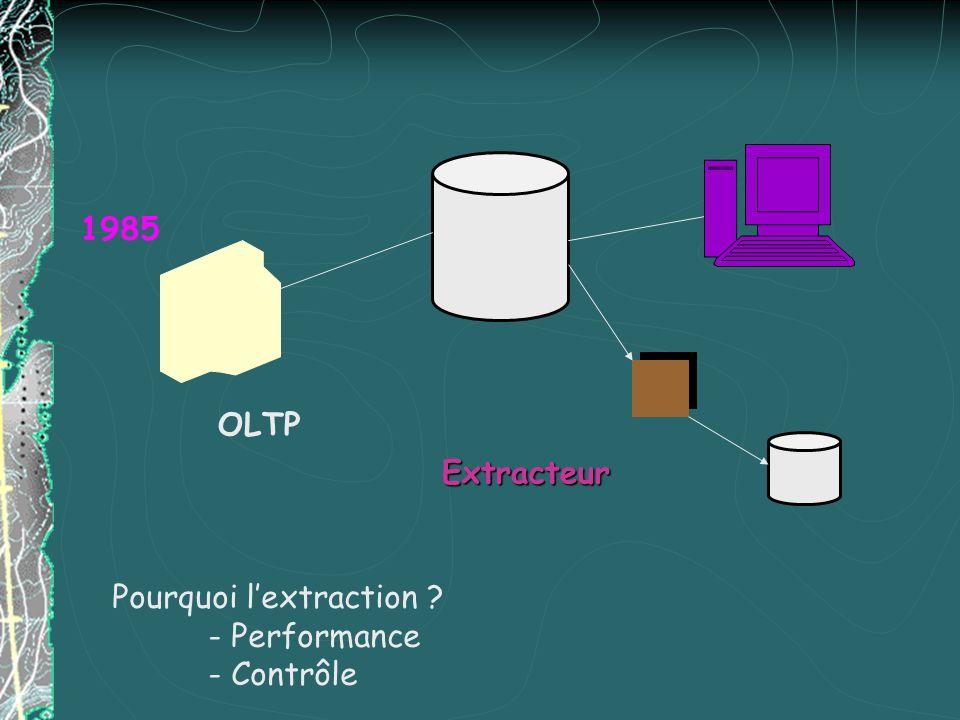 OLTP 1985 Extracteur Pourquoi lextraction ? - Performance - Contrôle
