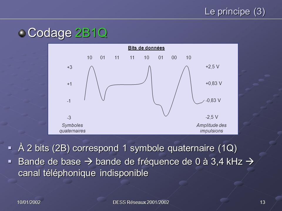 1310/01/2002DESS Réseaux 2001/2002 Le principe (3) Codage 2B1Q 10 01 11 11 10 01 00 10 +3 +1 -3 +2,5 V +0,83 V -0,83 V -2,5 V Bits de données Symboles quaternaires Amplitude des impulsions À 2 bits (2B) correspond 1 symbole quaternaire (1Q) À 2 bits (2B) correspond 1 symbole quaternaire (1Q) Bande de base bande de fréquence de 0 à 3,4 kHz canal téléphonique indisponible Bande de base bande de fréquence de 0 à 3,4 kHz canal téléphonique indisponible