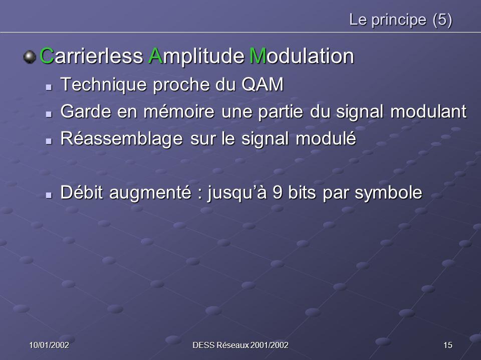 1510/01/2002DESS Réseaux 2001/2002 Le principe (5) Carrierless Amplitude Modulation Technique proche du QAM Technique proche du QAM Garde en mémoire une partie du signal modulant Garde en mémoire une partie du signal modulant Réassemblage sur le signal modulé Réassemblage sur le signal modulé Débit augmenté : jusquà 9 bits par symbole Débit augmenté : jusquà 9 bits par symbole