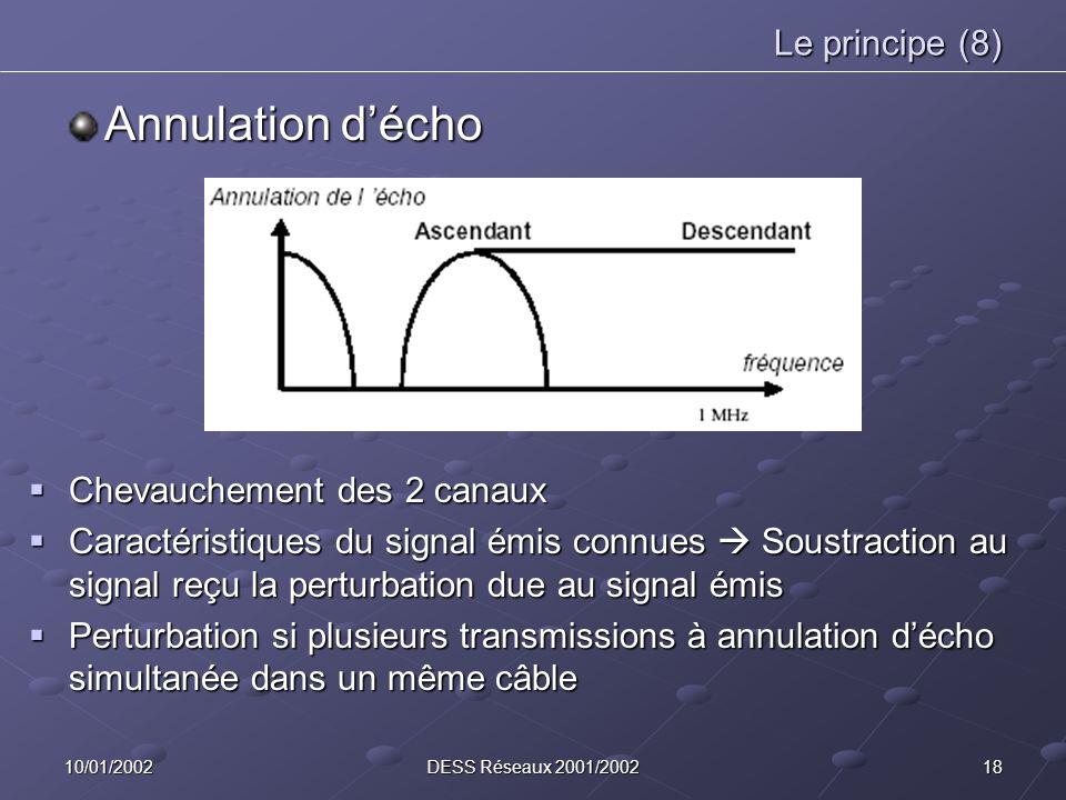 1810/01/2002DESS Réseaux 2001/2002 Le principe (8) Annulation décho Chevauchement des 2 canaux Chevauchement des 2 canaux Caractéristiques du signal é