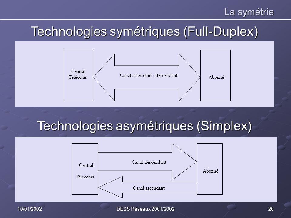 2010/01/2002DESS Réseaux 2001/2002 Central Télécoms Abonné Canal ascendant / descendant Central Télécoms Abonné Canal descendant Canal ascendant La symétrie Technologies symétriques (Full-Duplex) Technologies asymétriques (Simplex)