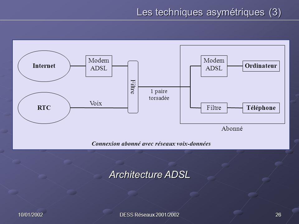 2610/01/2002DESS Réseaux 2001/2002 Les techniques asymétriques (3) Ordinateur Modem ADSL TéléphoneFiltre Abonné Filtre Modem ADSL Internet RTC 1 paire torsadée Voix Connexion abonné avec réseaux voix-données Architecture ADSL