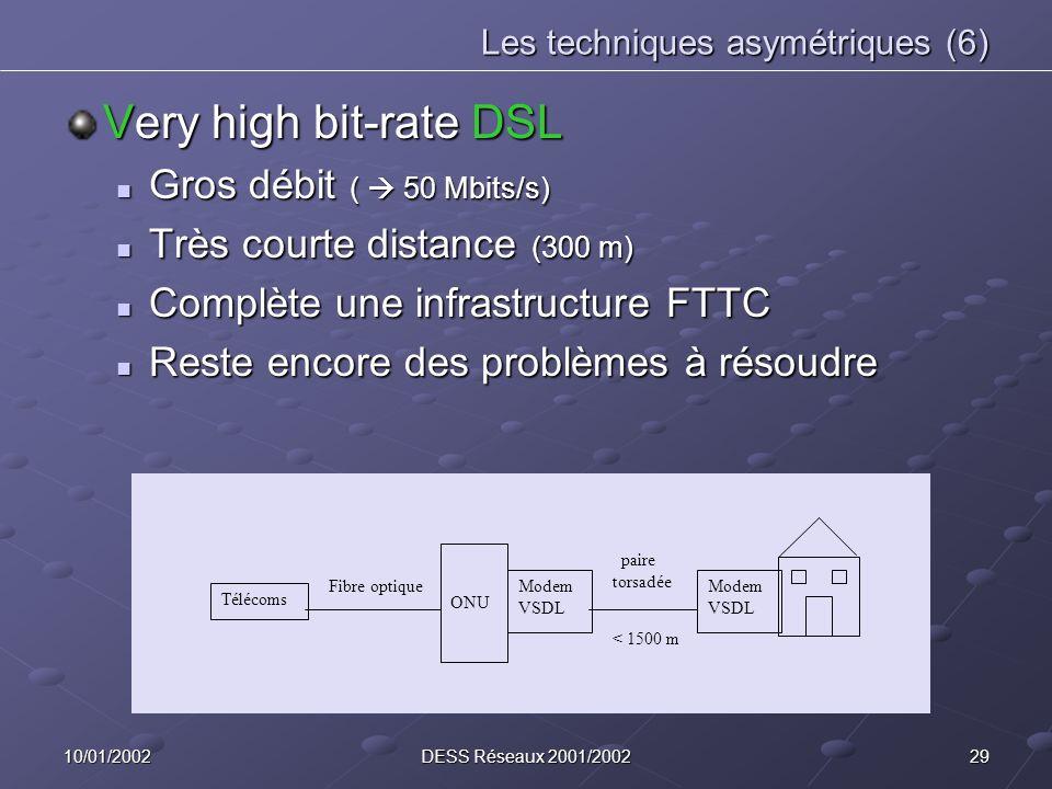 2910/01/2002DESS Réseaux 2001/2002 Les techniques asymétriques (6) Very high bit-rate DSL Gros débit ( 50 Mbits/s) Gros débit ( 50 Mbits/s) Très court