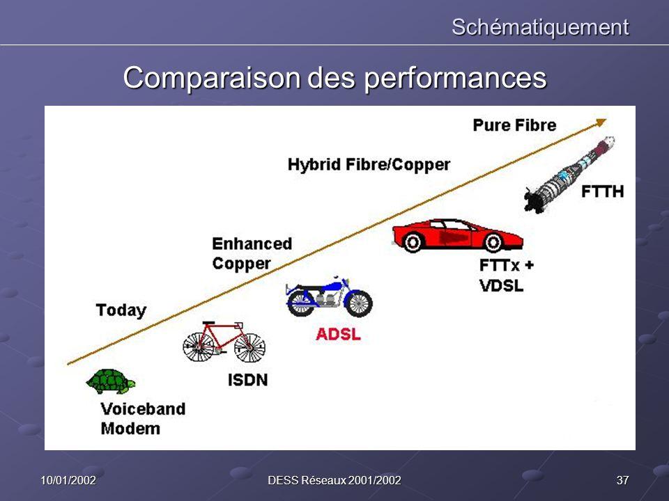 3710/01/2002DESS Réseaux 2001/2002 Schématiquement Comparaison des performances