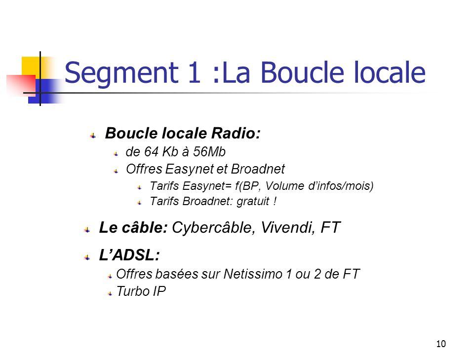9 Les entités de l'architecture Internet Le premier segment relie labonné à un point de présence (PoP) de lopérateur de transport de données Le second