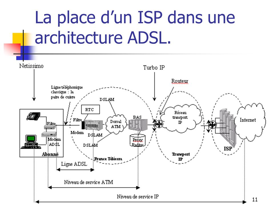 10 Segment 1 :La Boucle locale Boucle locale Radio: de 64 Kb à 56Mb Offres Easynet et Broadnet Tarifs Easynet= f(BP, Volume dinfos/mois) Tarifs Broadn