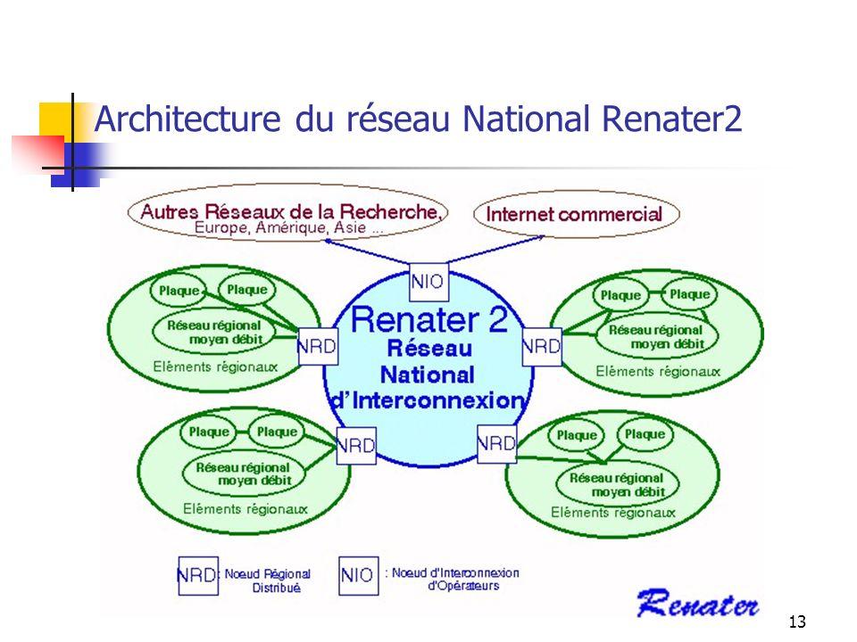 12 Segment 2: Le Backbone Exemple de backbone national: Renater2