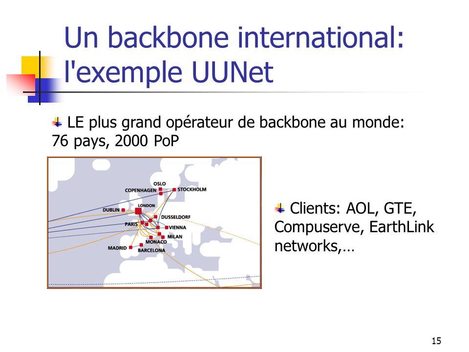 14 Segment 3: Point déchange Un point d'échange national: Le SFINX Offre Sphinx Géré : Routeur fourni et géré par le Sfinx à lISP. Offre Sphinx Héberg