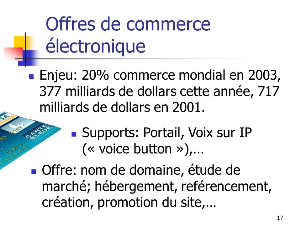 III. Lenjeu des nouveaux services Commerce électronique Réseaux Privés Virtuels WAP Voix sur IP Messagerie Unifiée