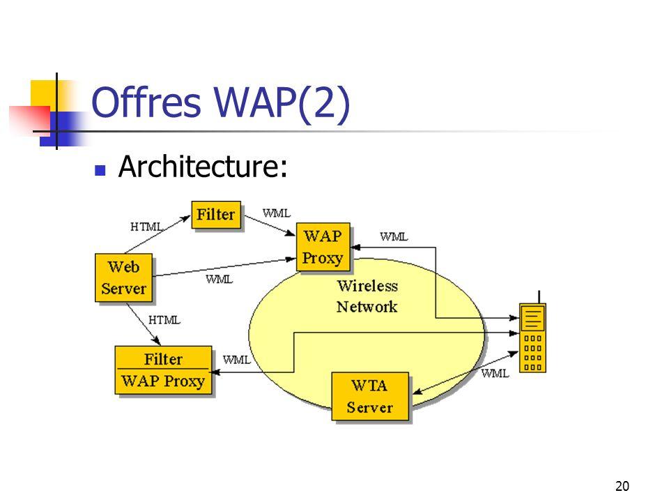19 Offres WAP Atouts: Mobilité du terminal client Suppression du lien filaire client - serveur Principe: Portail WAP de lISP adapté au client: Service