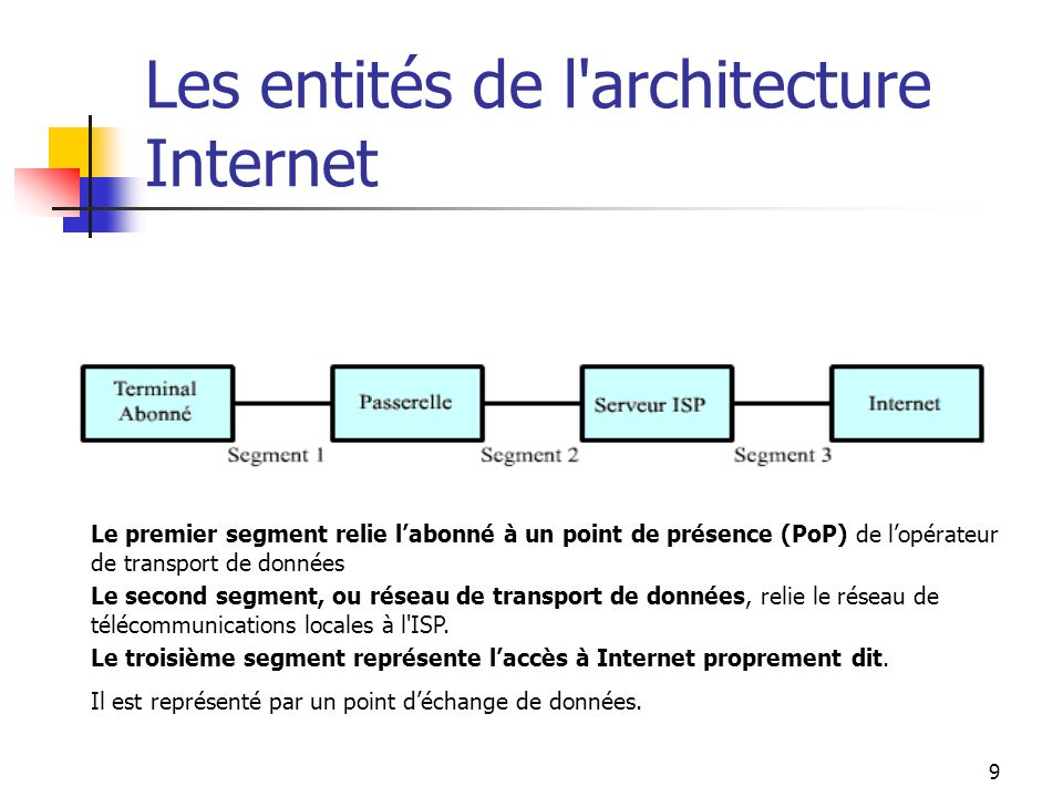 9 Les entités de l architecture Internet Le premier segment relie labonné à un point de présence (PoP) de lopérateur de transport de données Le second segment, ou réseau de transport de données, relie le réseau de télécommunications locales à l ISP.