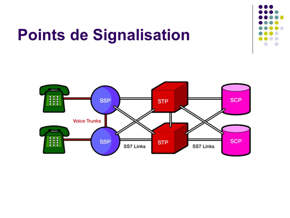 Points de Signalisation