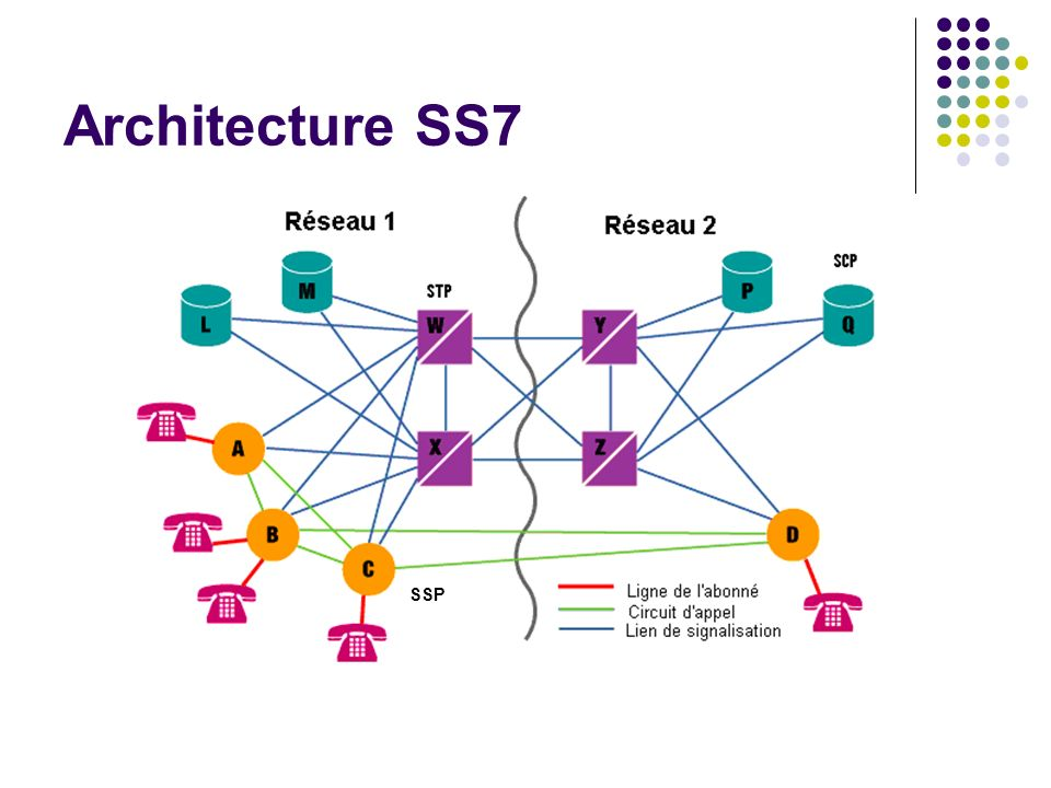 Architecture SS7 SSP