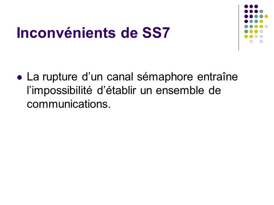 Inconvénients de SS7 La rupture dun canal sémaphore entraîne limpossibilité détablir un ensemble de communications.