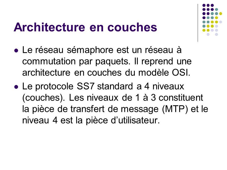 Architecture en couches Le réseau sémaphore est un réseau à commutation par paquets. Il reprend une architecture en couches du modèle OSI. Le protocol