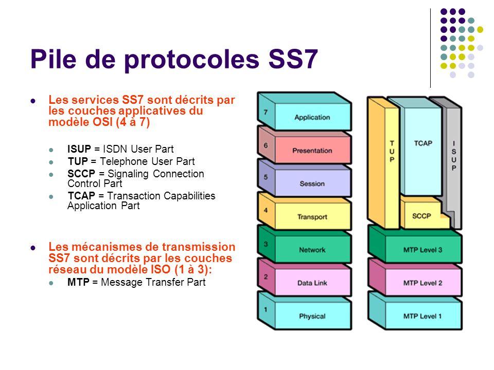 Pile de protocoles SS7 Les services SS7 sont décrits par les couches applicatives du modèle OSI (4 à 7) ISUP = ISDN User Part TUP = Telephone User Par