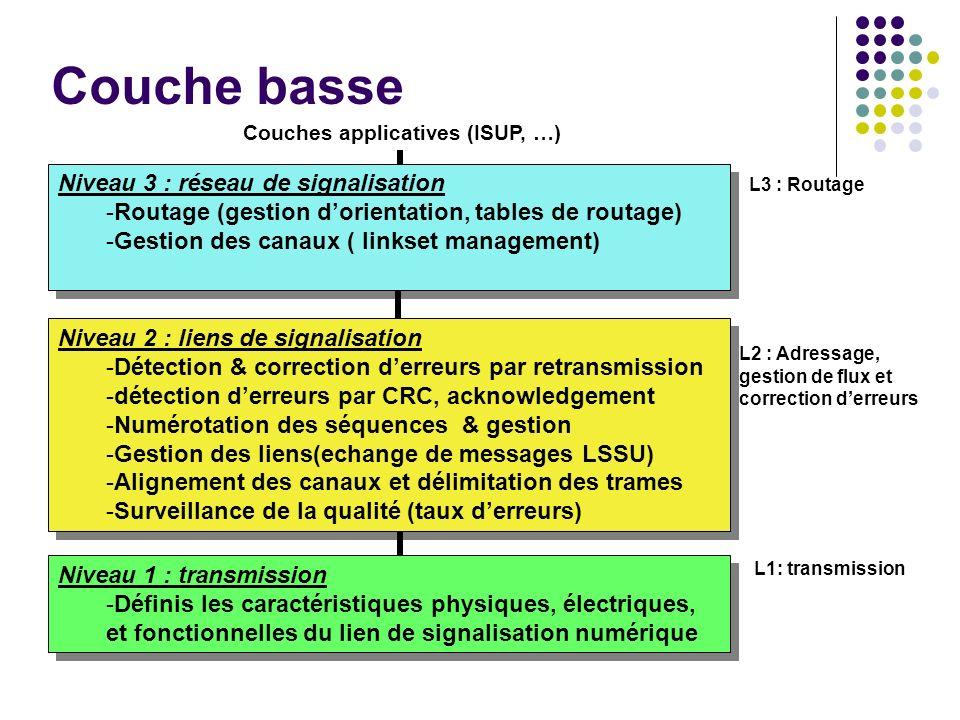 Couche basse Niveau 3 : réseau de signalisation -Routage (gestion dorientation, tables de routage) -Gestion des canaux ( linkset management) Niveau 3