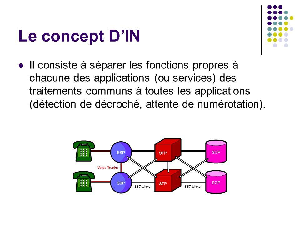 Le concept DIN Il consiste à séparer les fonctions propres à chacune des applications (ou services) des traitements communs à toutes les applications
