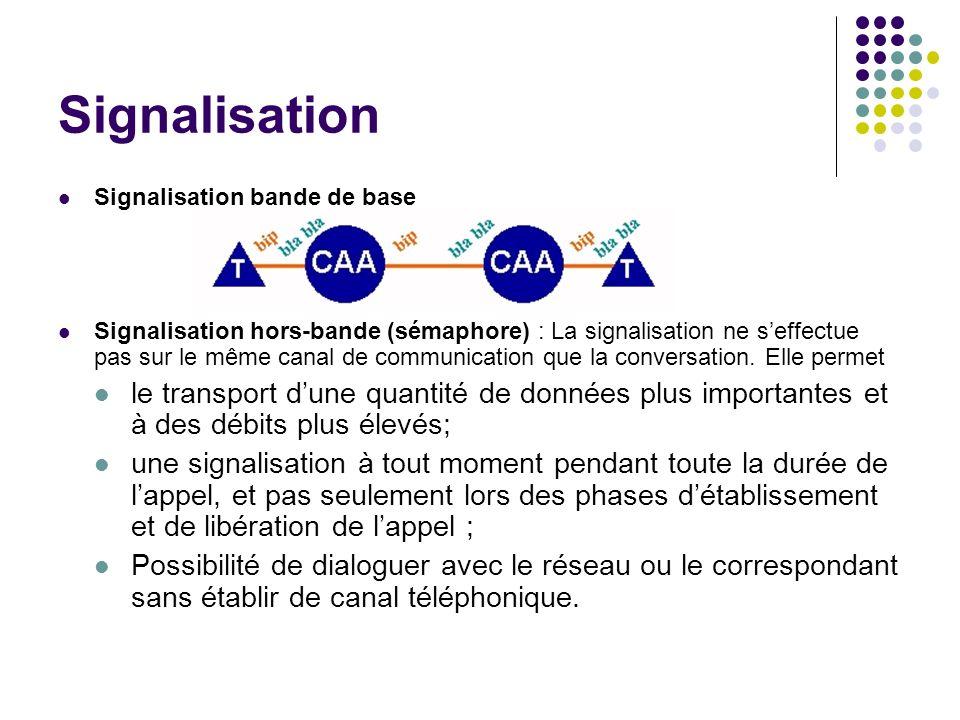 Signalisation Signalisation bande de base Signalisation hors-bande (sémaphore) : La signalisation ne seffectue pas sur le même canal de communication
