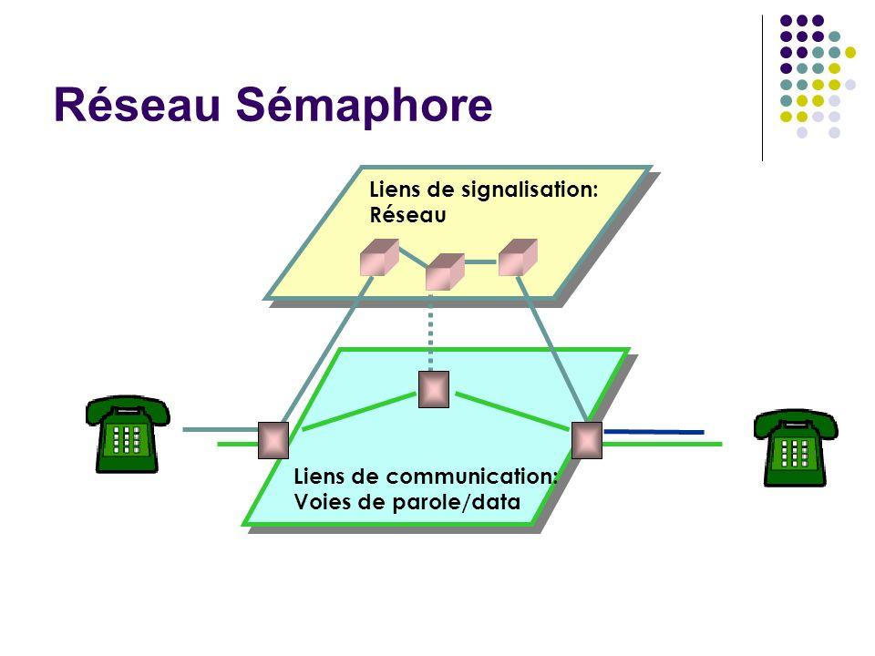 Couche basse Niveau 3 : réseau de signalisation -Routage (gestion dorientation, tables de routage) -Gestion des canaux ( linkset management) Niveau 3 : réseau de signalisation -Routage (gestion dorientation, tables de routage) -Gestion des canaux ( linkset management) L3 : Routage Niveau 2 : liens de signalisation -Détection & correction derreurs par retransmission -détection derreurs par CRC, acknowledgement -Numérotation des séquences & gestion -Gestion des liens(echange de messages LSSU) -Alignement des canaux et délimitation des trames -Surveillance de la qualité (taux derreurs) Niveau 2 : liens de signalisation -Détection & correction derreurs par retransmission -détection derreurs par CRC, acknowledgement -Numérotation des séquences & gestion -Gestion des liens(echange de messages LSSU) -Alignement des canaux et délimitation des trames -Surveillance de la qualité (taux derreurs) Niveau 1 : transmission -Définis les caractéristiques physiques, électriques, et fonctionnelles du lien de signalisation numérique Niveau 1 : transmission -Définis les caractéristiques physiques, électriques, et fonctionnelles du lien de signalisation numérique L2 : Adressage, gestion de flux et correction derreurs Couches applicatives (ISUP, …) L1: transmission
