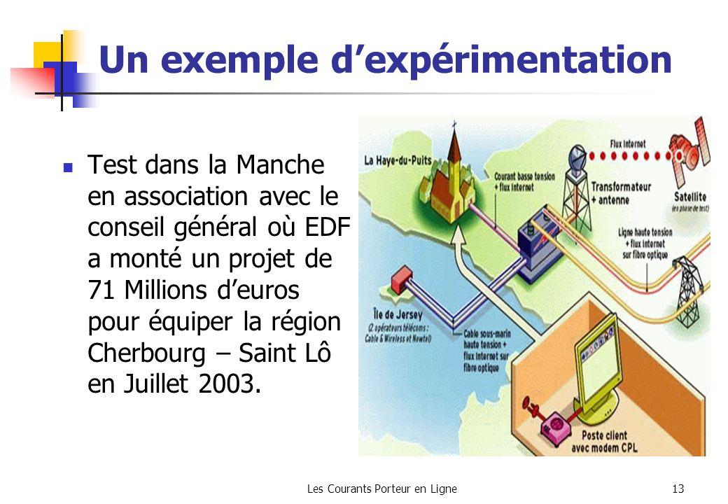 Les Courants Porteur en Ligne13 Un exemple dexpérimentation Test dans la Manche en association avec le conseil général où EDF a monté un projet de 71