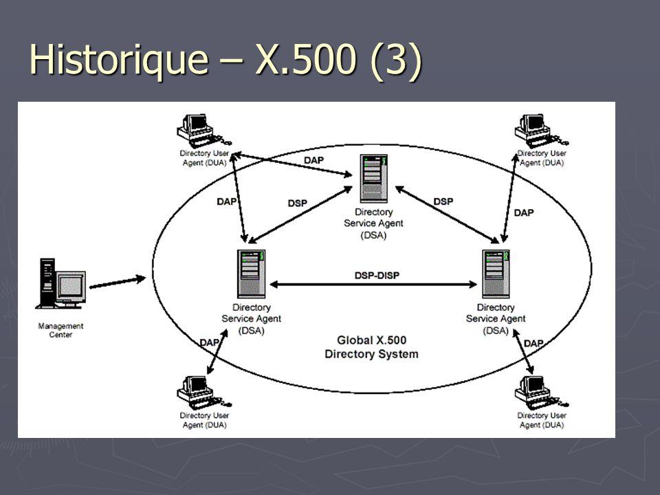 Historique – X.500 (3)