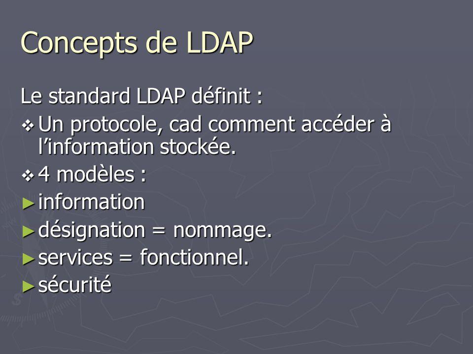 Concepts de LDAP Le standard LDAP définit : Un protocole, cad comment accéder à linformation stockée. Un protocole, cad comment accéder à linformation
