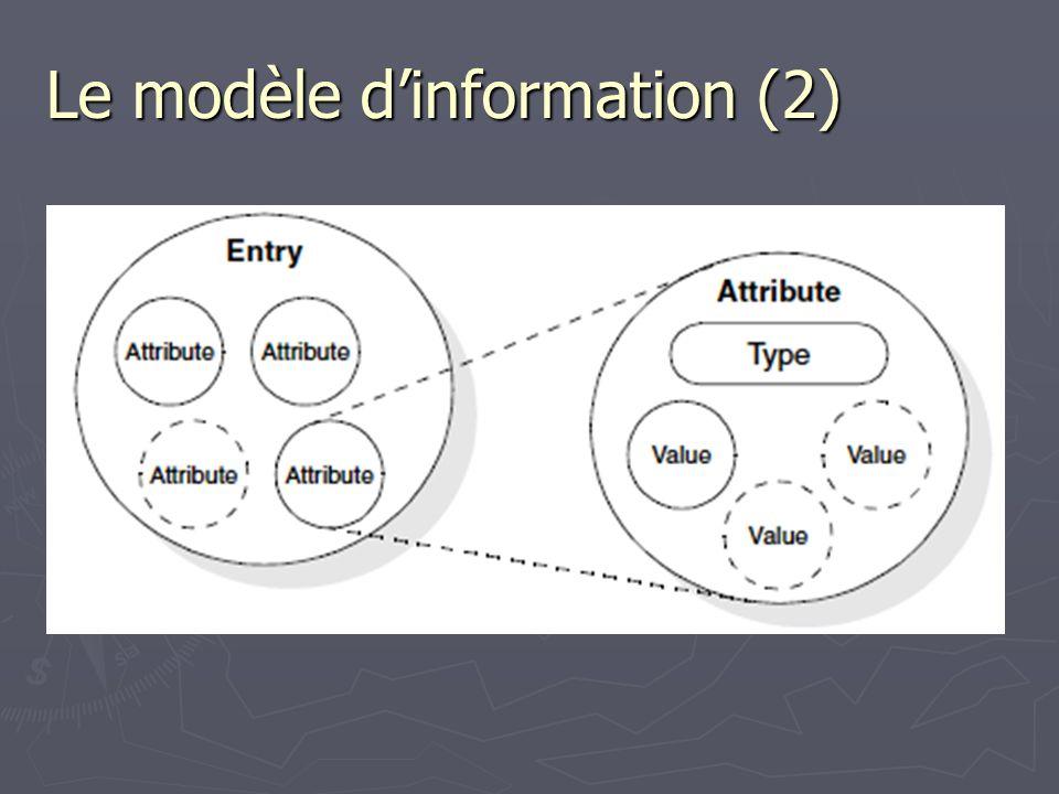 Le modèle dinformation (2)