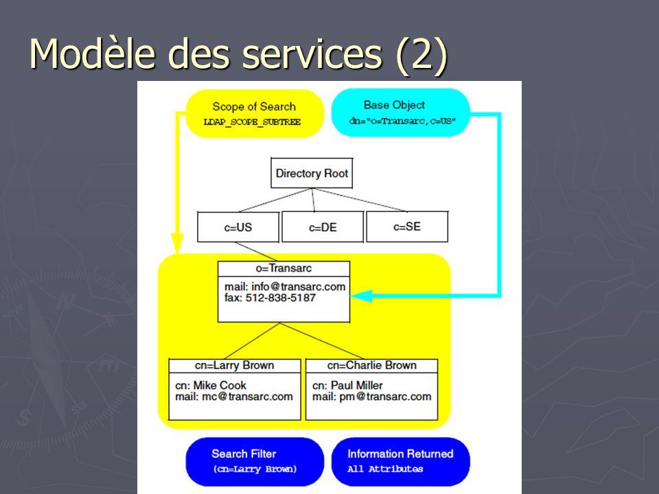 Modèle des services (2)