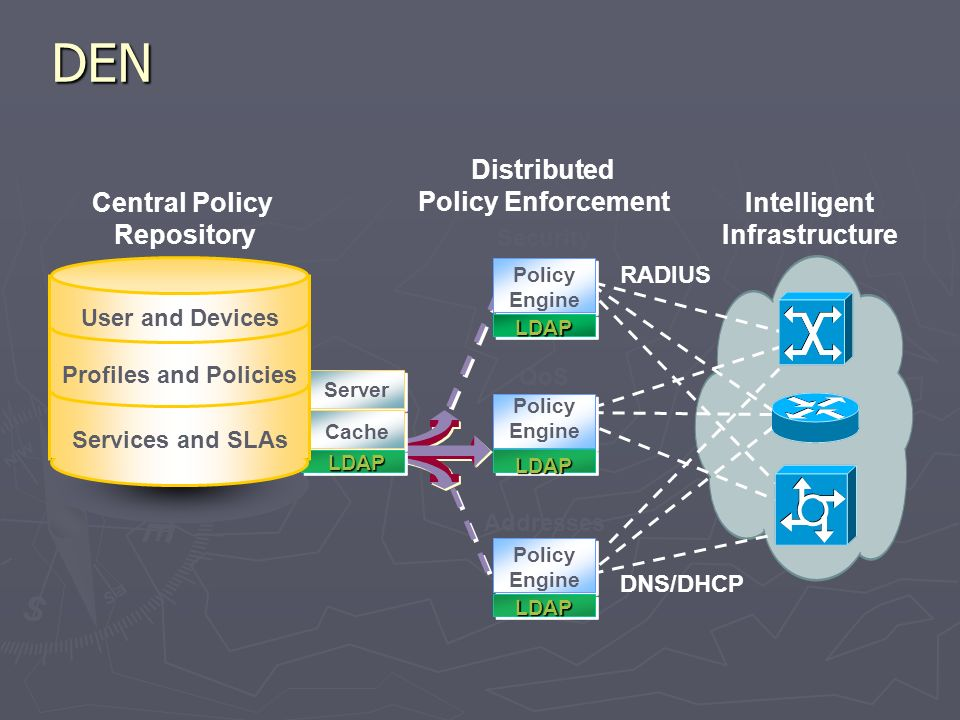 DEN Server Cache LDAP Policy Engine Security Addresses RADIUS DNS/DHCP LDAP LDAP Distributed Policy Enforcement Intelligent Infrastructure Central Policy Repository Services and SLAs User and Devices Profiles and Policies Policy Engine QoS LDAP